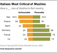 italians-most-critical-of-muslims