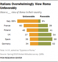 italians-overwhelmingly-view-roma-unfavorably
