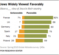 jews-widely-viewed-favorably