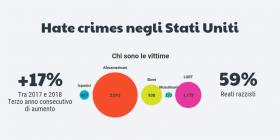 Aumenta il numero di reati d'odio in Usa e Gran Bretagna