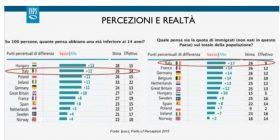 Inps, altro che migranti: la bomba sociale dell'Italia sono i giovani poveri