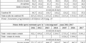 Legge di bilancio 2017: le proposte di Sbilanciamoci! su immigrazione e asilo