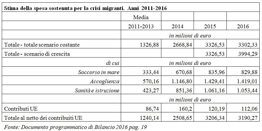 tabella sconto migranti